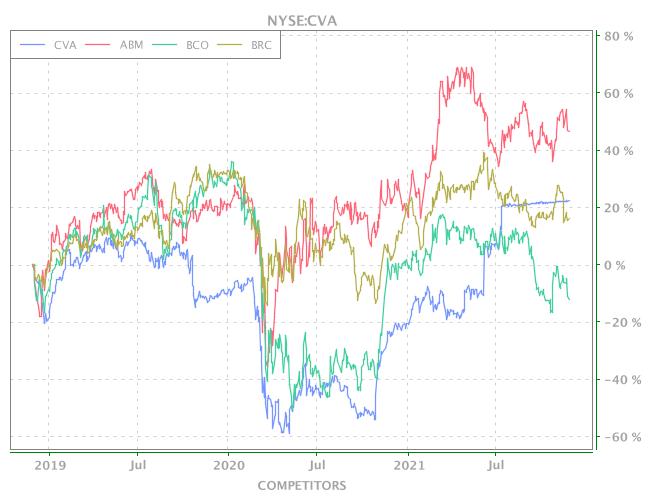 3 Years OHLC Graph (NYSE:CVA)