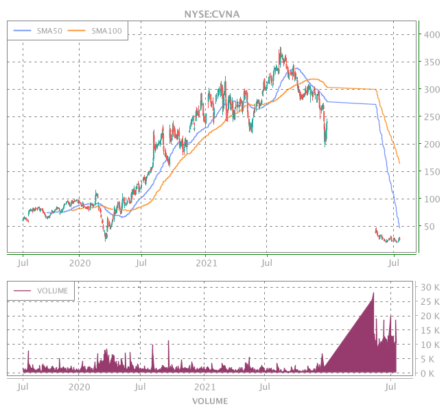 3 Years OHLC Graph (NYSE:CVNA)
