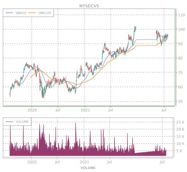 3 Years OHLC Graph (NYSE:CVS)