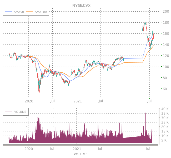 3 Years OHLC Graph (NYSE:CVX)