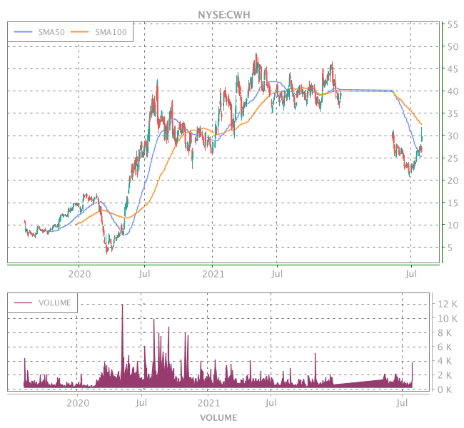 3 Years OHLC Graph (NYSE:CWH)