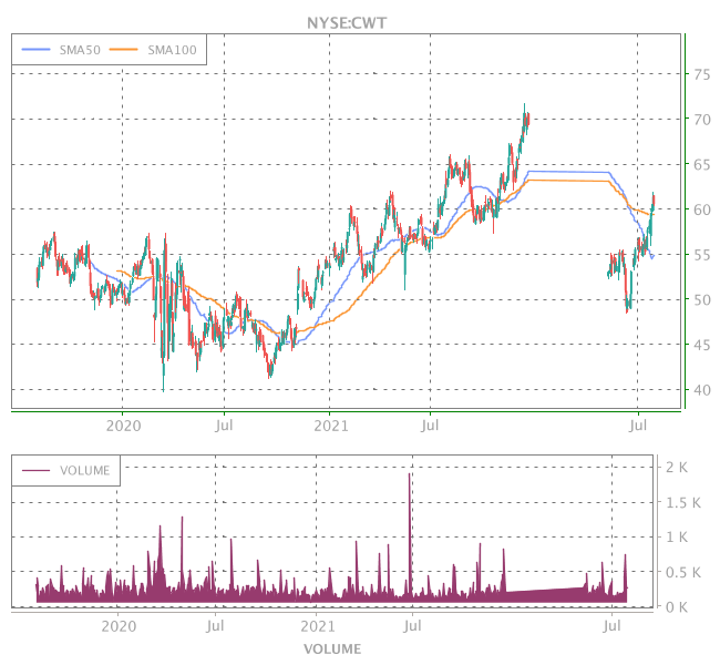 3 Years OHLC Graph (NYSE:CWT)