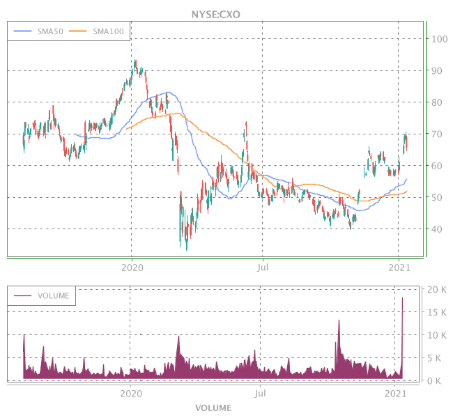 3 Years OHLC Graph (NYSE:CXO)