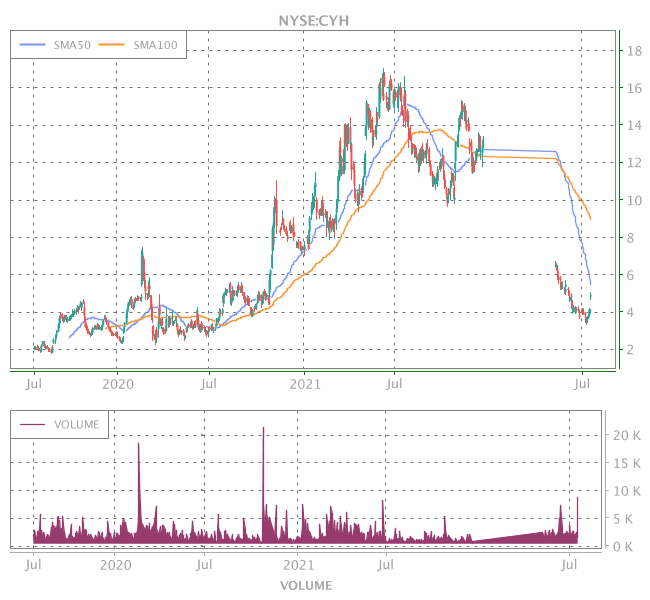 3 Years OHLC Graph (NYSE:CYH)