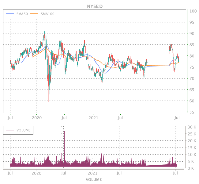 3 Years OHLC Graph (NYSE:D)