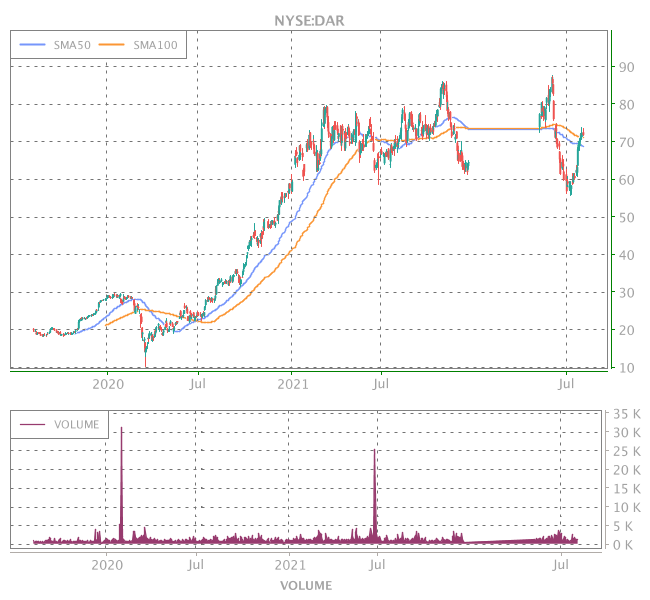 3 Years OHLC Graph (NYSE:DAR)