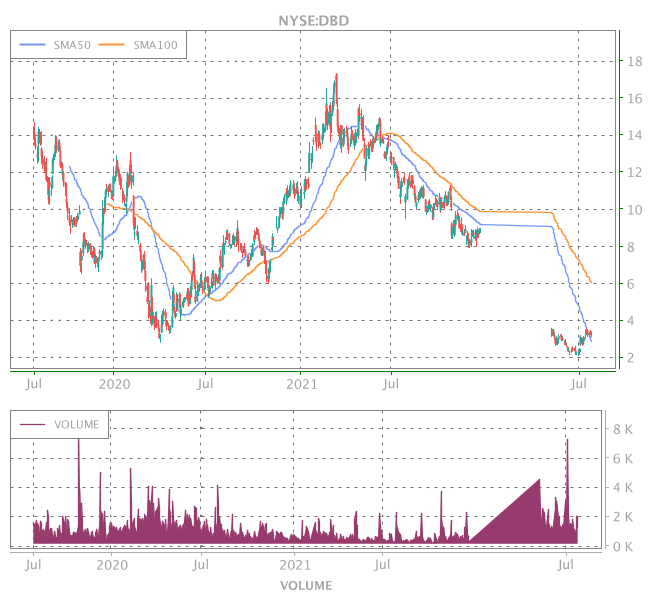 3 Years OHLC Graph (NYSE:DBD)