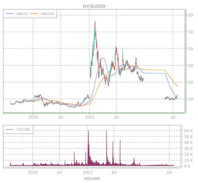 3 Years OHLC Graph (NYSE:DDD)