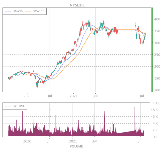 3 Years OHLC Graph (NYSE:DE)
