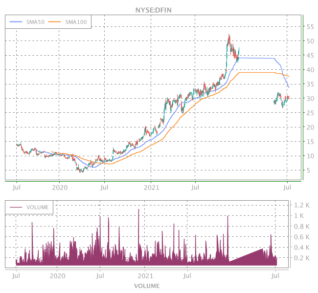 3 Years OHLC Graph (NYSE:DFIN)