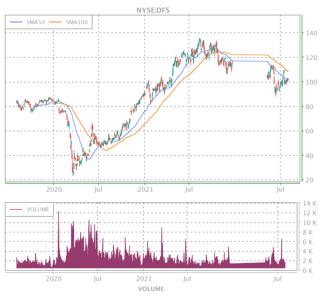 3 Years OHLC Graph (NYSE:DFS)