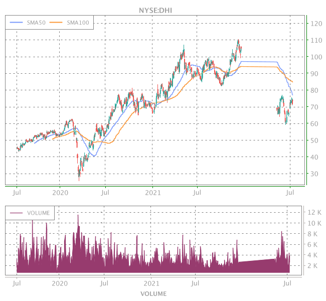 3 Years OHLC Graph (NYSE:DHI)
