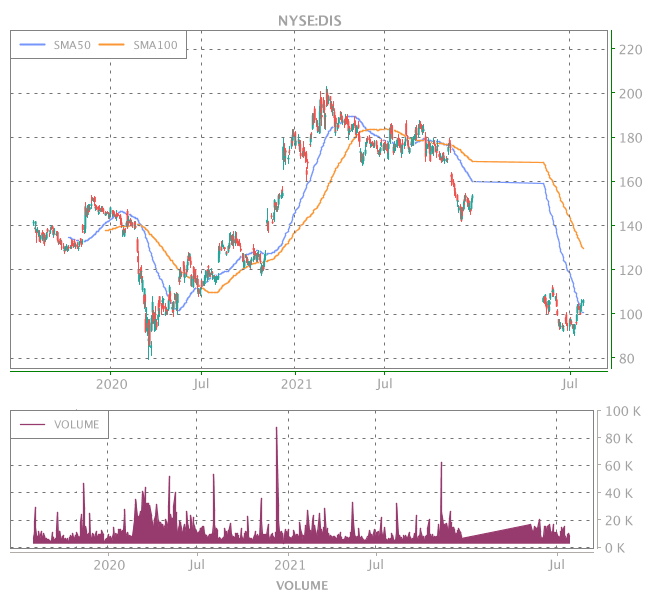 3 Years OHLC Graph (NYSE:DIS)
