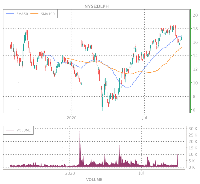 3 Years OHLC Graph (NYSE:DLPH)