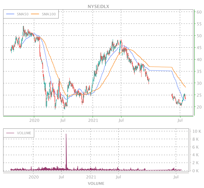 3 Years OHLC Graph (NYSE:DLX)