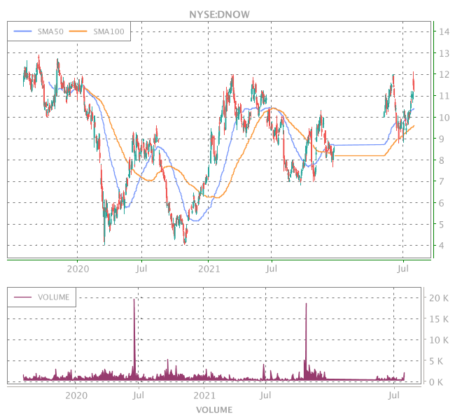 3 Years OHLC Graph (NYSE:DNOW)