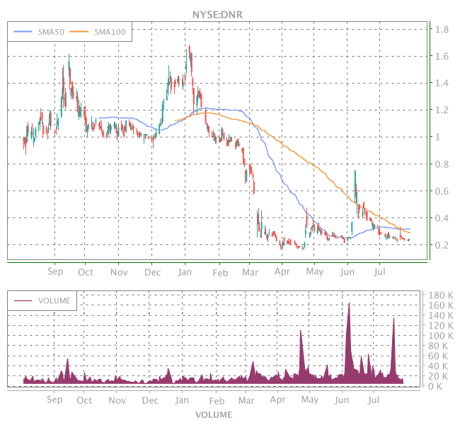 3 Years OHLC Graph (NYSE:DNR)