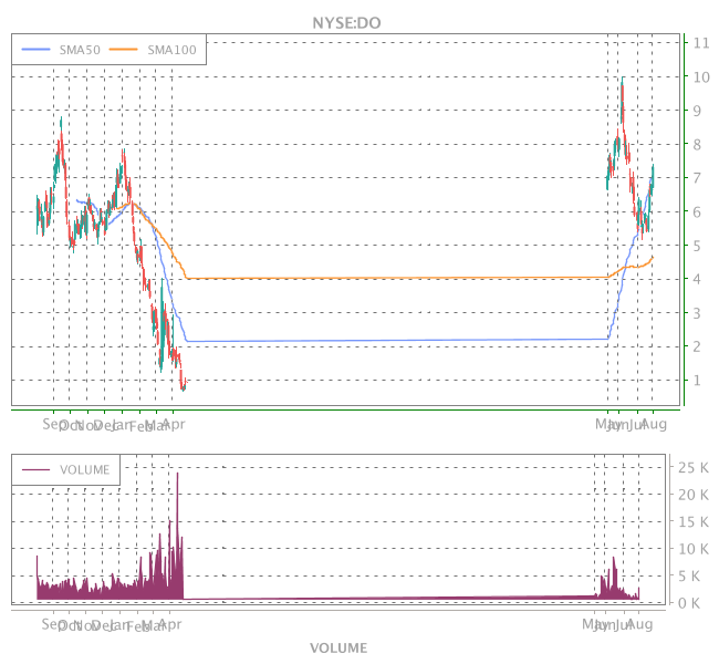 3 Years OHLC Graph (NYSE:DO)