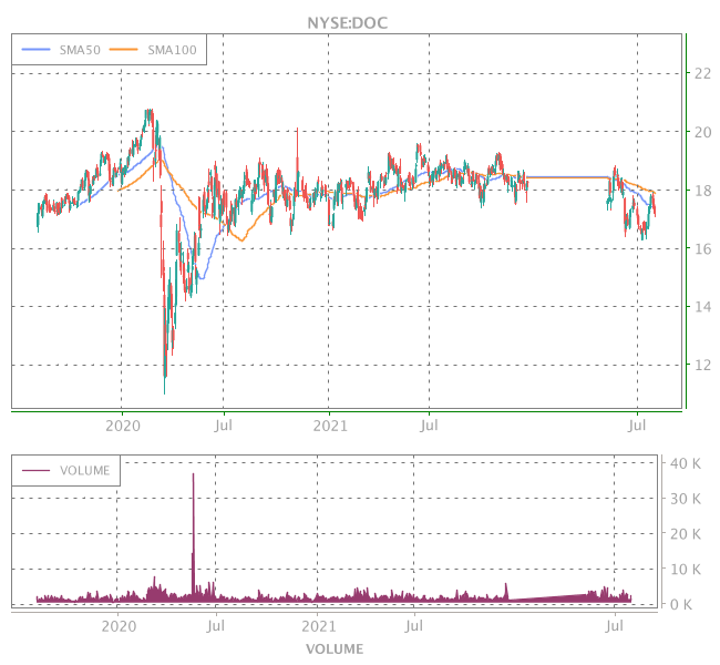 3 Years OHLC Graph (NYSE:DOC)