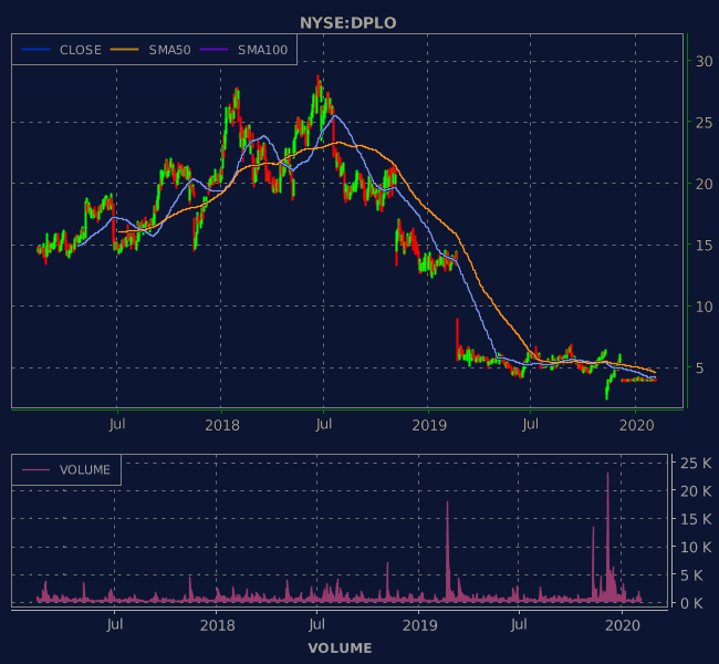 3 Years OHLC Graph (NYSE:DPLO)
