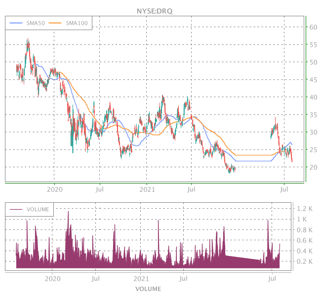 3 Years OHLC Graph (NYSE:DRQ)