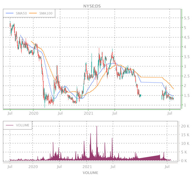 3 Years OHLC Graph (NYSE:DS)