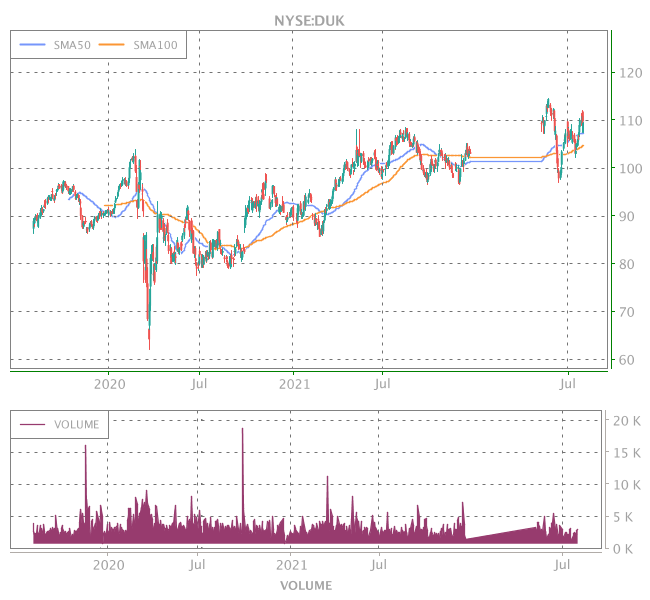 3 Years OHLC Graph (NYSE:DUK)