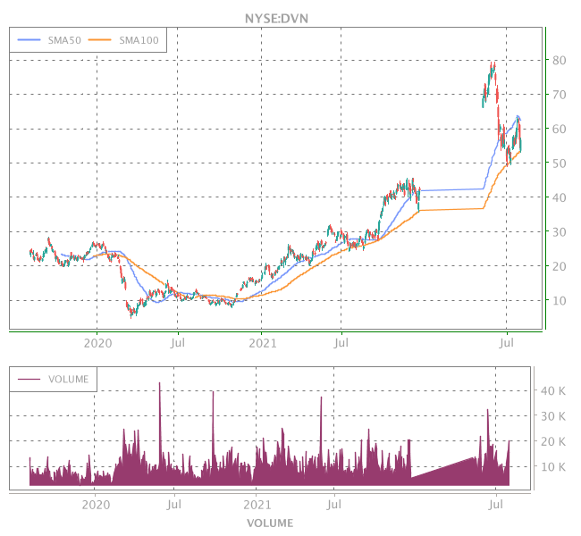 3 Years OHLC Graph (NYSE:DVN)