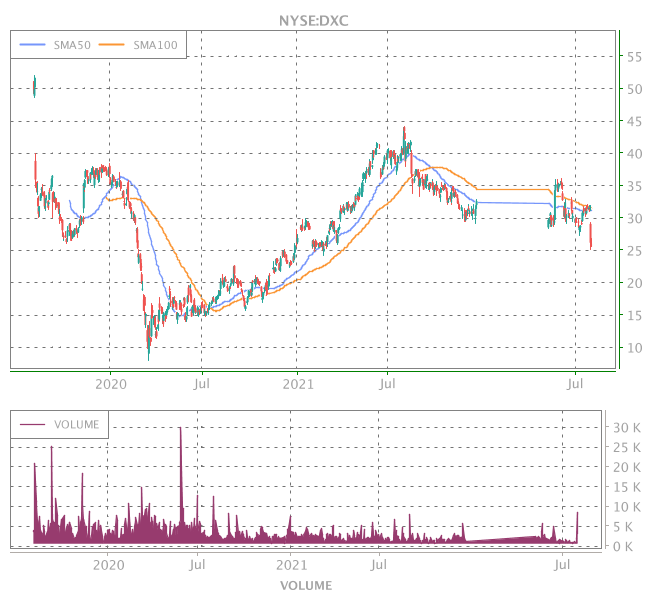 3 Years OHLC Graph (NYSE:DXC)