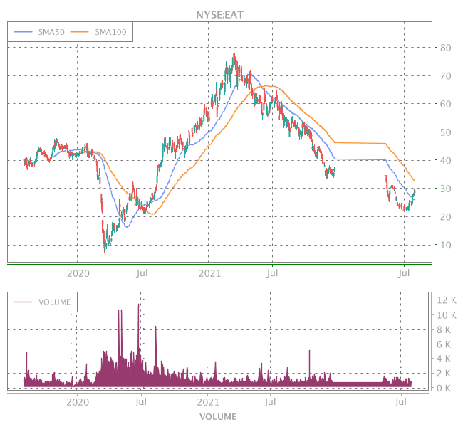 3 Years OHLC Graph (NYSE:EAT)
