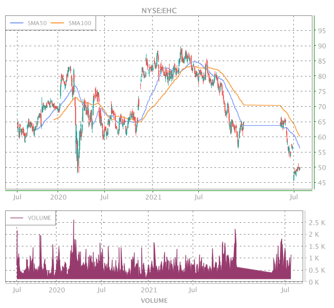 3 Years OHLC Graph (NYSE:EHC)