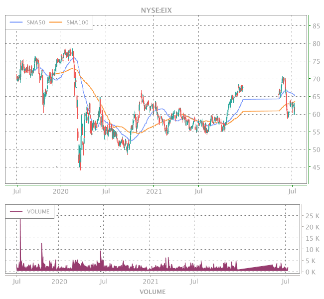 3 Years OHLC Graph (NYSE:EIX)