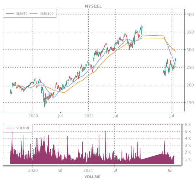 3 Years OHLC Graph (NYSE:EL)