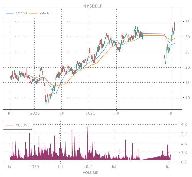 3 Years OHLC Graph (NYSE:ELF)