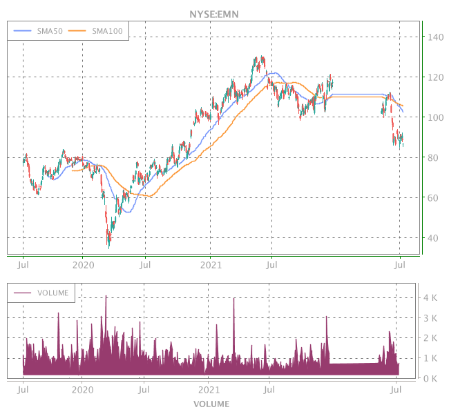 3 Years OHLC Graph (NYSE:EMN)