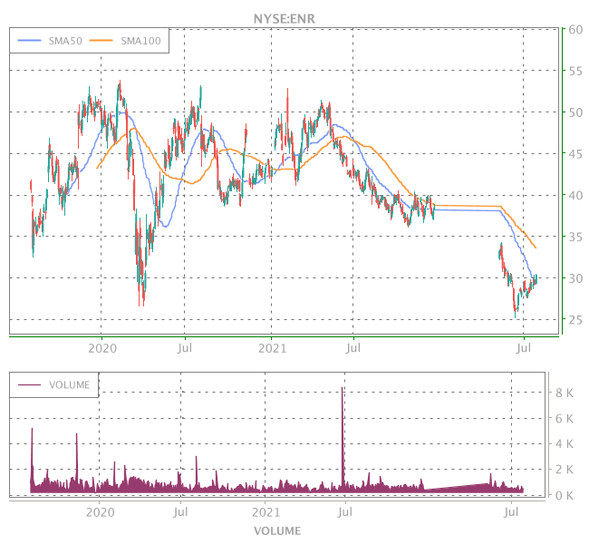 3 Years OHLC Graph (NYSE:ENR)