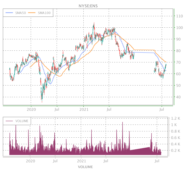 3 Years OHLC Graph (NYSE:ENS)
