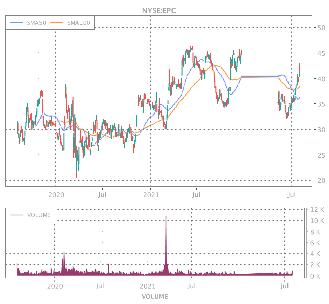 3 Years OHLC Graph (NYSE:EPC)