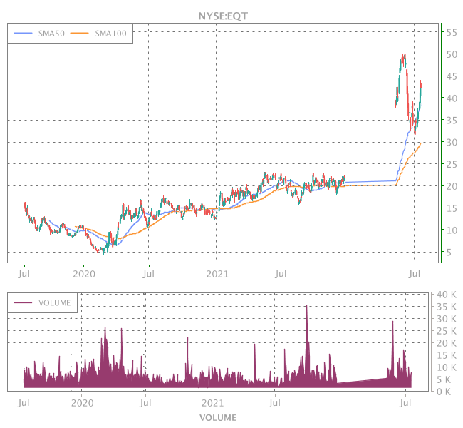 3 Years OHLC Graph (NYSE:EQT)