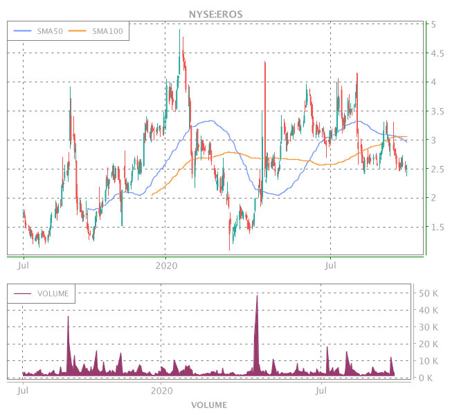 3 Years OHLC Graph (NYSE:EROS)