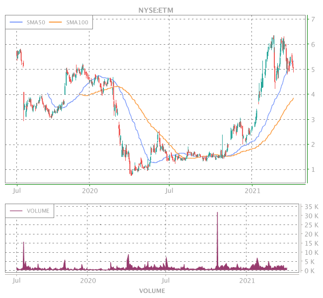 3 Years OHLC Graph (NYSE:ETM)