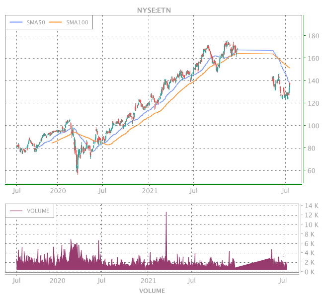 3 Years OHLC Graph (NYSE:ETN)