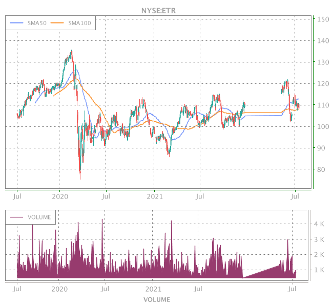 3 Years OHLC Graph (NYSE:ETR)