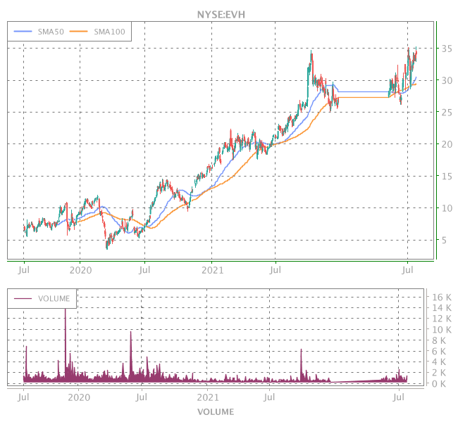 3 Years OHLC Graph (NYSE:EVH)