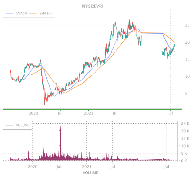 3 Years OHLC Graph (NYSE:EVRI)