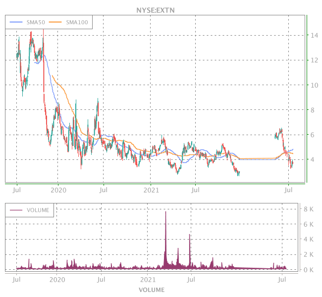 3 Years OHLC Graph (NYSE:EXTN)
