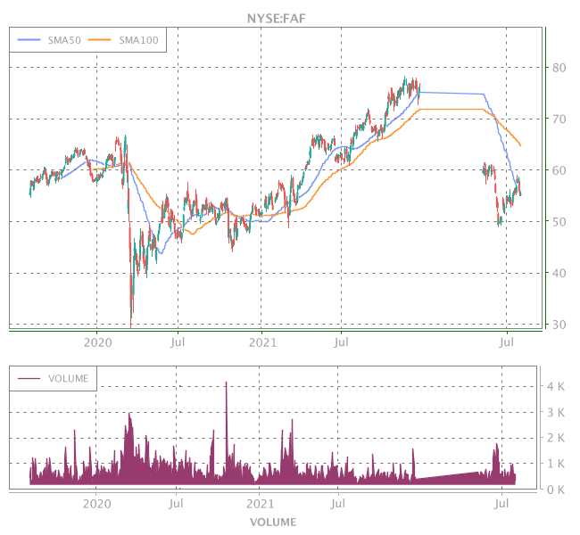 3 Years OHLC Graph (NYSE:FAF)