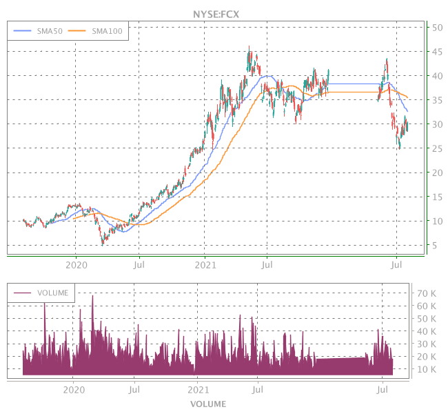3 Years OHLC Graph (NYSE:FCX)
