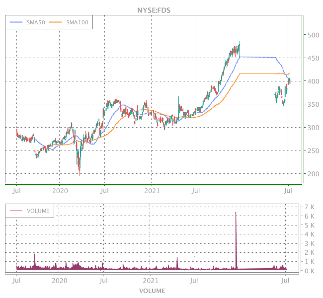 3 Years OHLC Graph (NYSE:FDS)