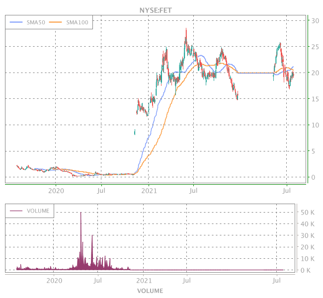 3 Years OHLC Graph (NYSE:FET)